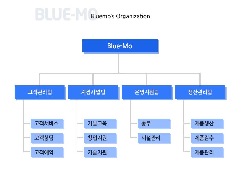 블루모 조직도